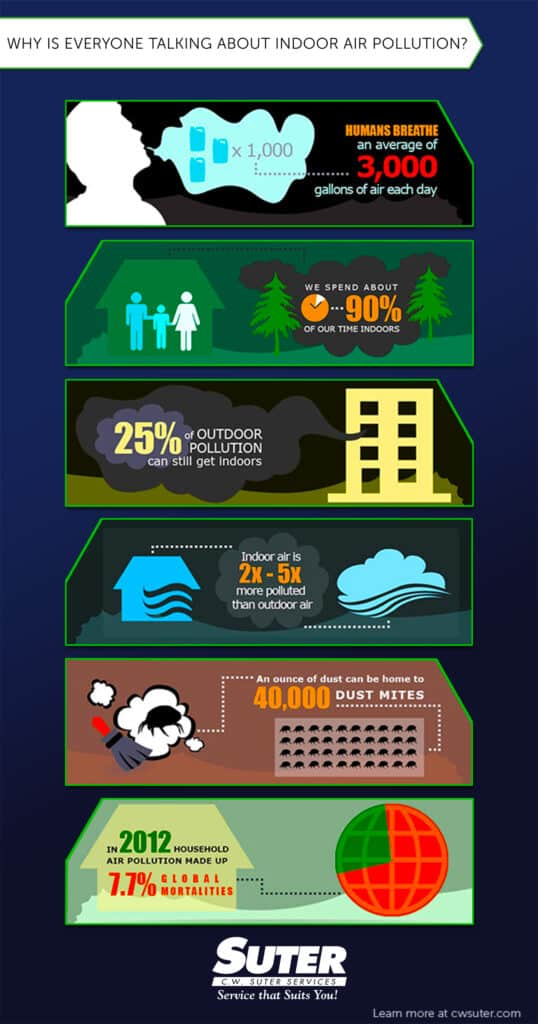 Infographic describes Indoor Air Quality Facts and Statistics
