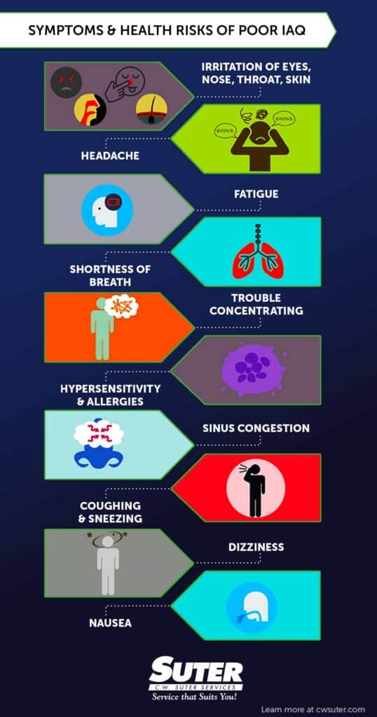 Infographic describes the symptoms of poor air quality